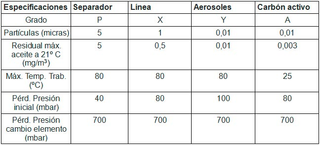 Compresores Lor tabla 62