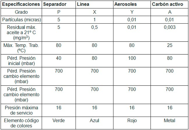 Compresores Lor tabla 64