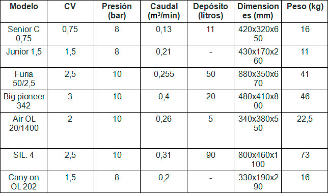 Compresores Lor tabla 9