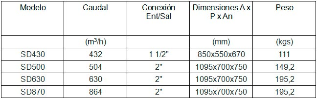 Compresores Lor tabla 44