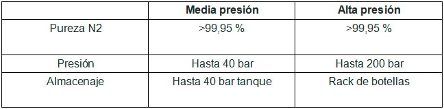 Compresores Lor tabla 68