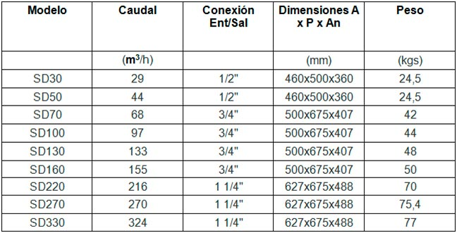 Compresores Lor tabla 41
